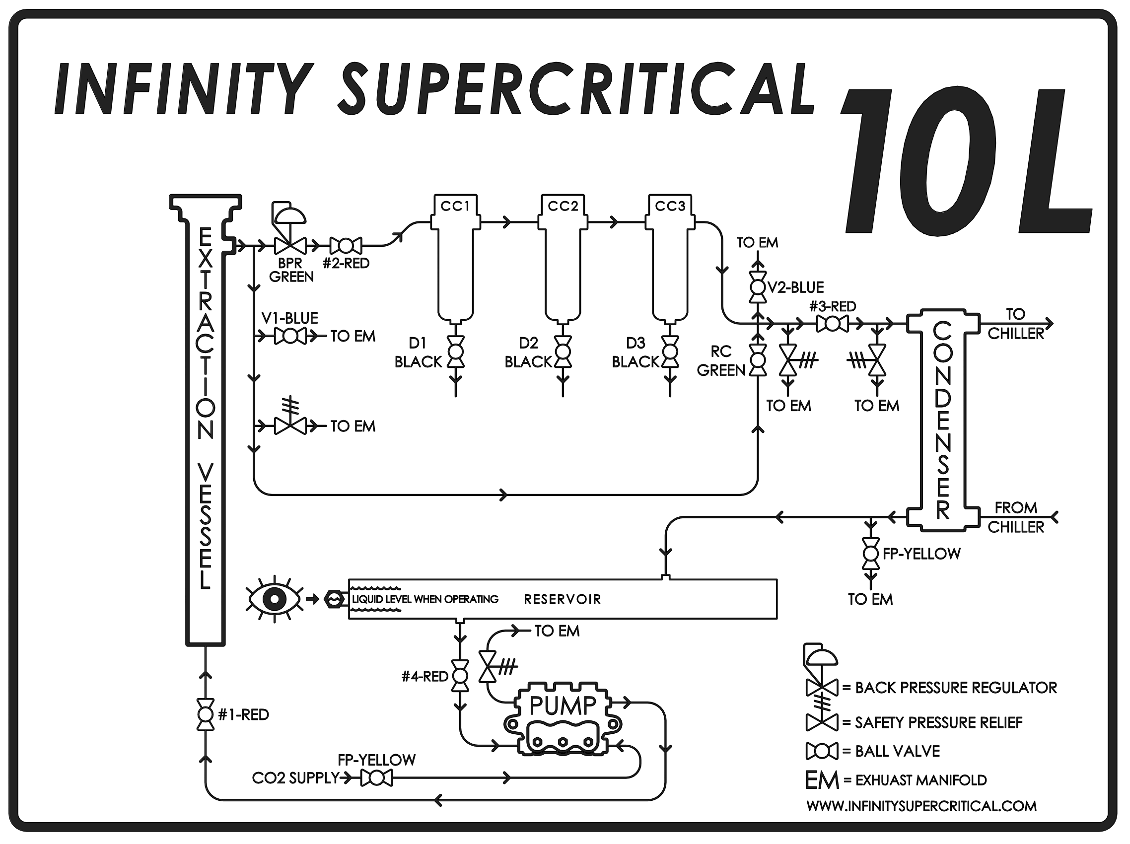 supercritical co2 flow diagram for extraction systems